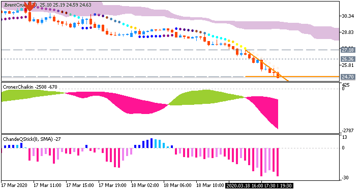 Brent Grude Oil price by Metatrader 5