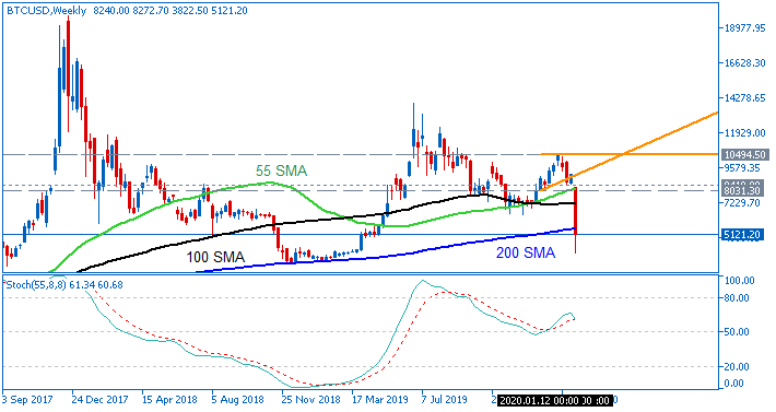 Bitcoin/USD chart by Metatrader 5