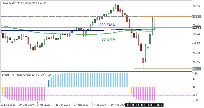 Dollar Index (DXY) daily chart by Metatrader 5