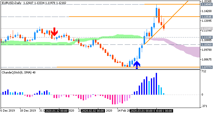 EUR/USD: range price movement by ECB  Interest Rates news event