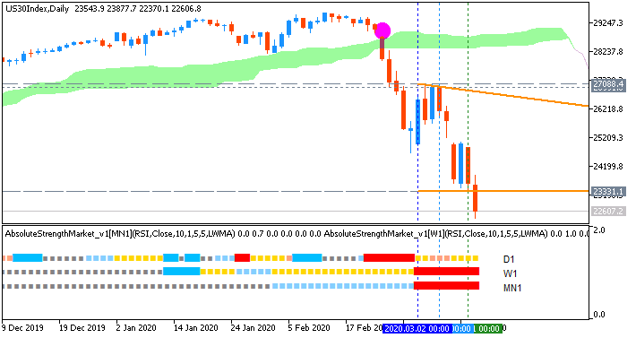 Dow Jones Industrial Average AscTrend Market Condition chart by Metatrader 5