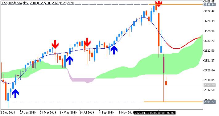 S&P 500 weekly Breanwashing Ichimoku chart by Metatrader 5