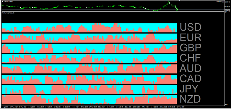 MA based Currency Strength Indicator - indicator for MetaTrader 4