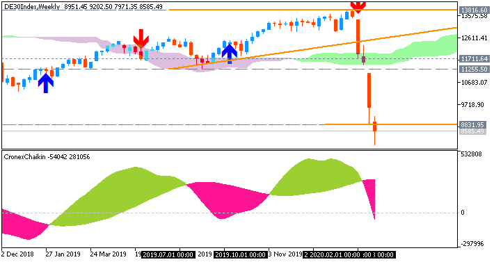 DAX Index Weekly chart by Metatrader 5
