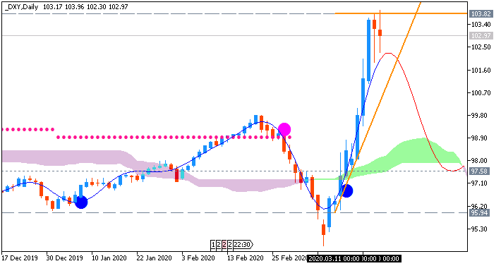 Dollar Index (DXY) chart by Metatrader 5