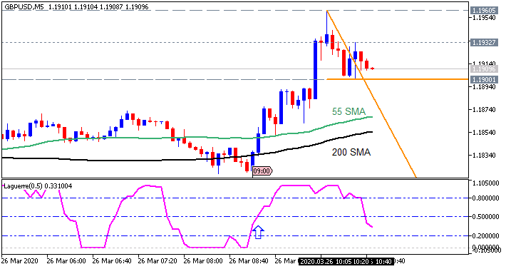GBP/USD M5: range price movement by Great Britain  Retail Sales news event