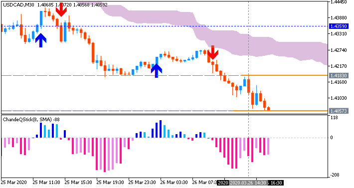 USD/CAD: range price movement by United States Initial Jobless Claims news events