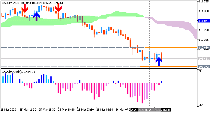 USD/JPY: range price movement by United States Initial Jobless Claims news events