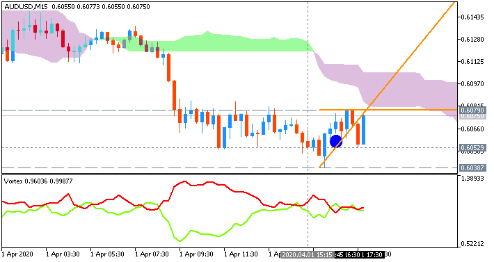 AUD/USD: range price movement by ADP Non-Farm Employment Change news event