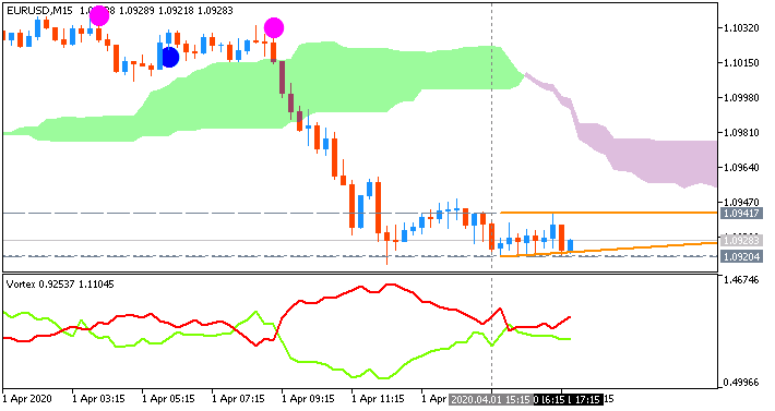 EUR/USD: range price movement by ADP Non-Farm Employment Change news event