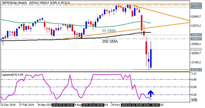 Nikkei 225 price by Metatrader 5