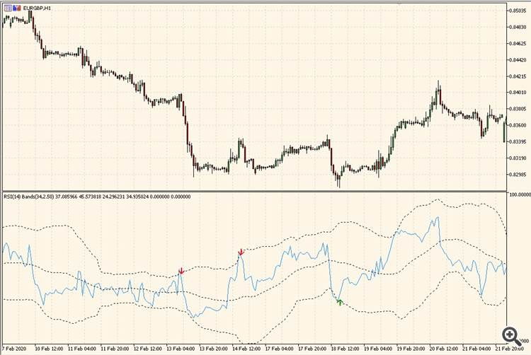 RSI with BB - indicator for MetaTrader 5