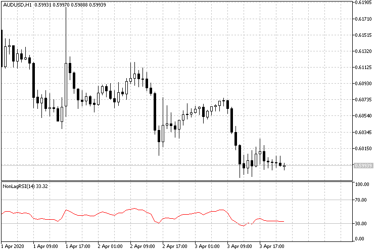 Non Lag Relative Strength Index for MT5 - indicator for MetaTrader 5