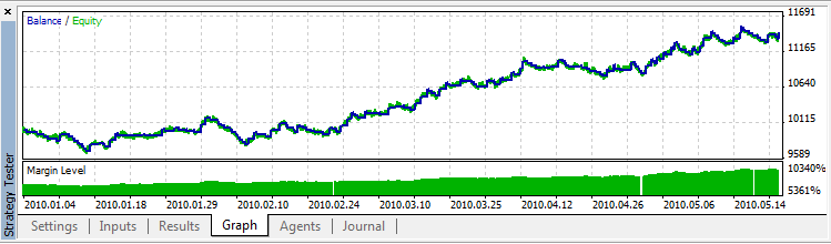 Step-By-Step Guide to writing an Expert Advisor in MQL5 for Beginners