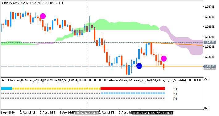 GBP/USD: range price movement by United States Initial Jobless Claims news events