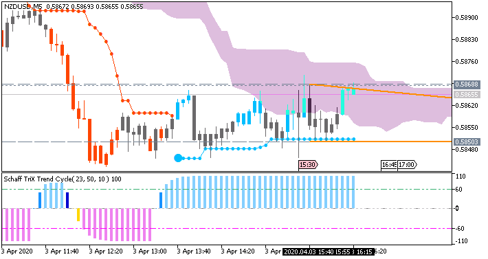 NZD/USD: range price movement by Nonfarm Payrolls news events