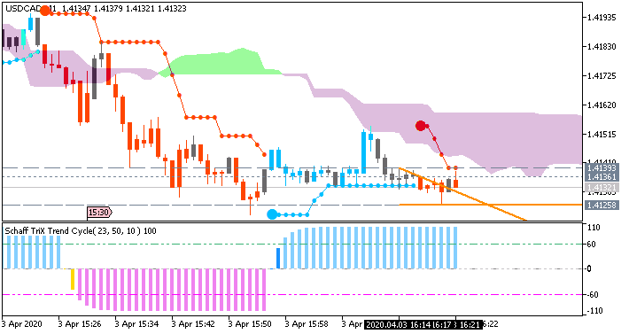 USD/CAD: range price movement by Nonfarm Payrolls news events