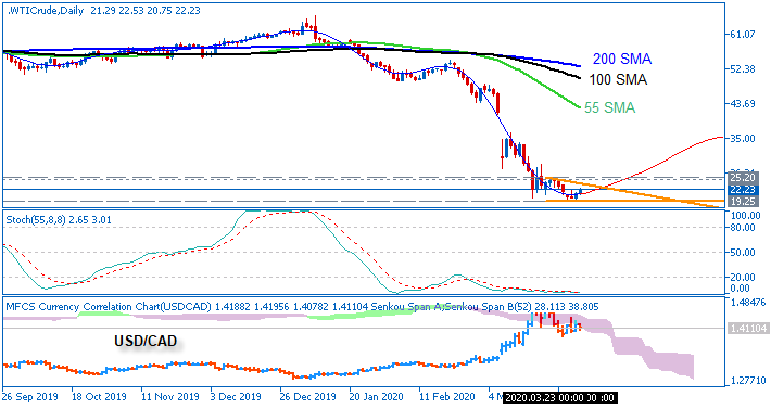 WTI Crude Oil by Metatrader 5