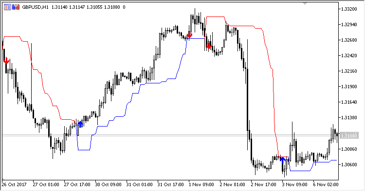 Dynamic_Trend - indicator for MetaTrader 5