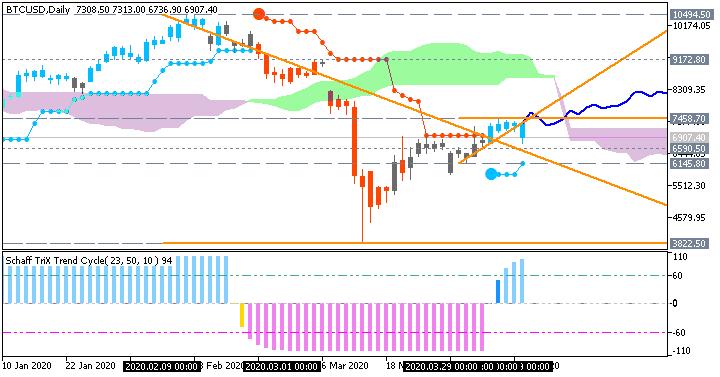 Bitcoin/USD daily Brainwashing/Ichimoku chart by Metatrader 5