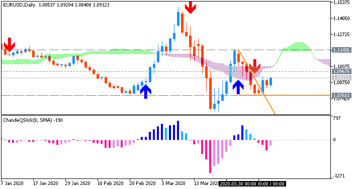 EUR/USD: range price movement by ECB Monetary Policy Meeting Accounts news event