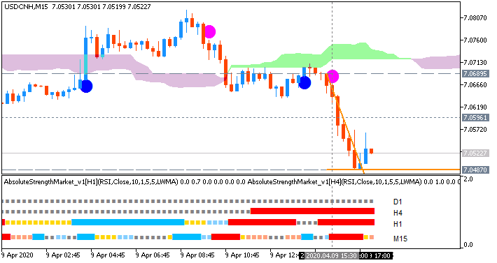 USD/CNH: range price movement by United States Initial Jobless Claims news events
