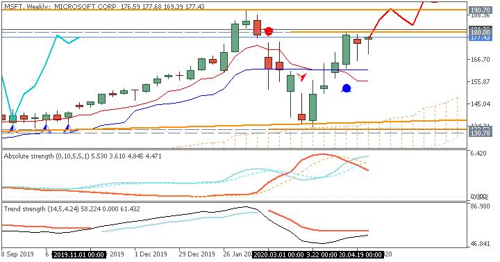Microsoft Corp. (MSFT) share Ichimoku weekly chart by Metatrader 5