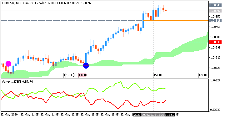 EUR/USD: range price movement by United States  Consumer Price Index news event