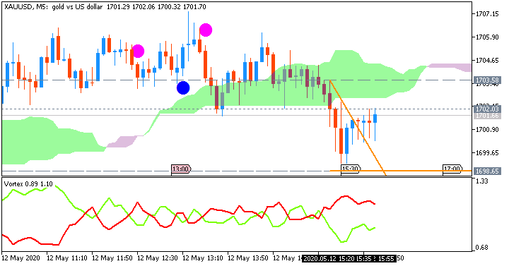 GOLD (XAU/USD): range price movement by United States  Consumer Price Index news event