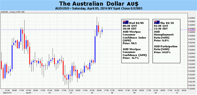 Forex trading forums australia
