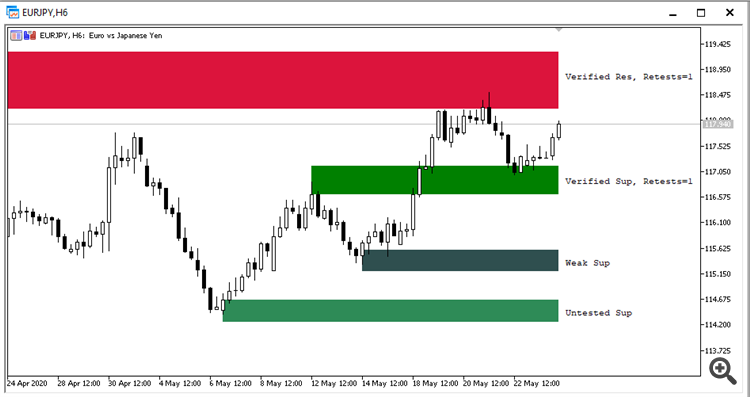 Shved Supply and Demand - indicator for MetaTrader 5