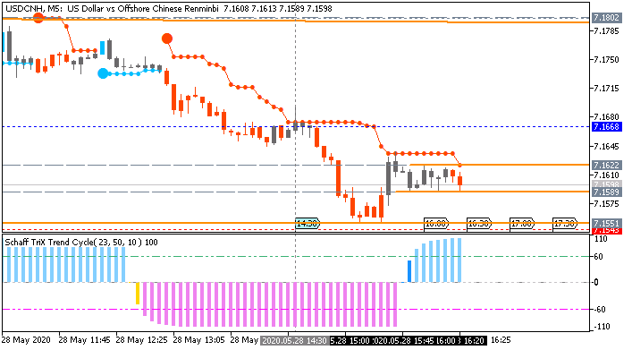 USD/CNH: range price movement by  United States Gross Domestic Product news events