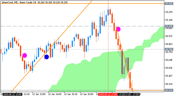 rent Crude Oil: range price movement by UoM Consumer Sentiment news events