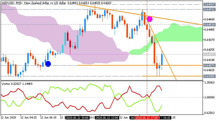 NZD/USD: range price movement by UoM Consumer Sentiment news events