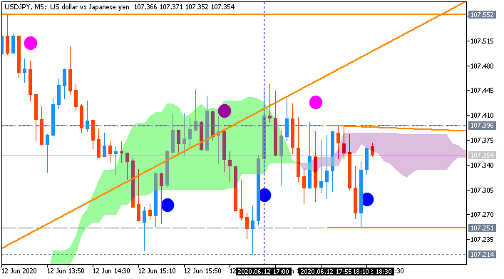 USD/JPY: range price movement by UoM Consumer Sentiment news events