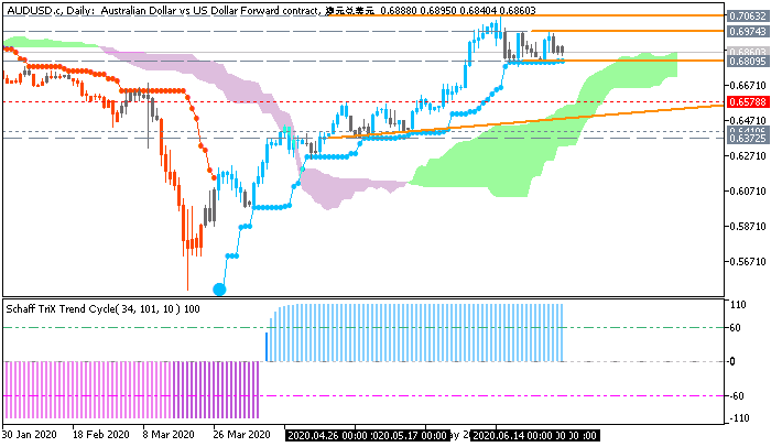 AUDUSD daily Brainwashing chart by Metatrader 5