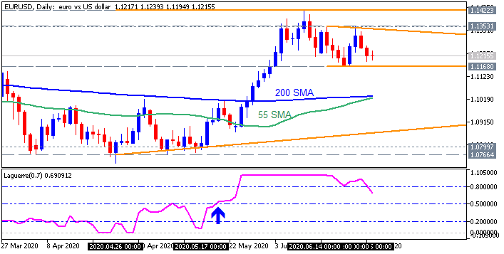 EURUSD daily chart by Metatrader 5