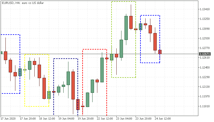 Day rectangle Indent - indicator for MetaTrader 5