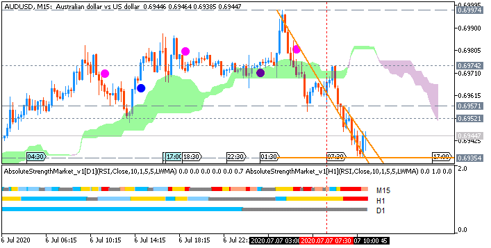 AUD/USD: range price movement by RBA Cash Rate news event