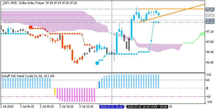Dollar Index (DXY): range price movement by Nonfarm Payrolls news events