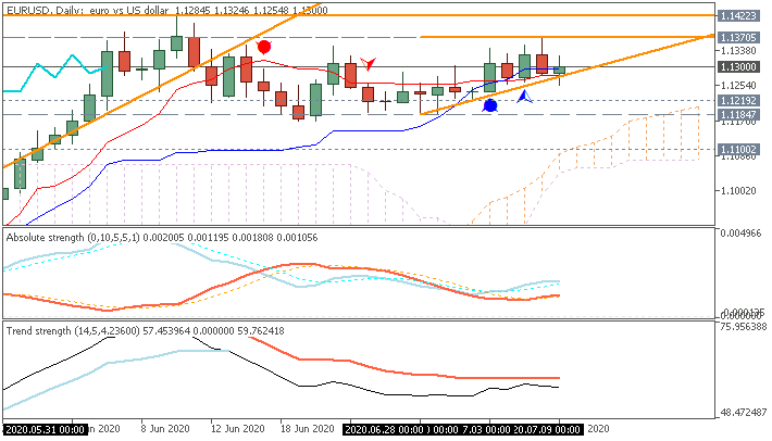 EUR/USD daily Ichimoku chart by Metatrader 5