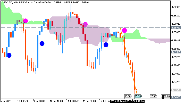 USD/CAD: range price movement by Canada Core Retail Sales news event