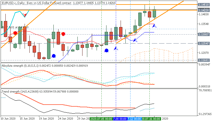 EUR/USD Ichimoku daily chart by Metatrader 5