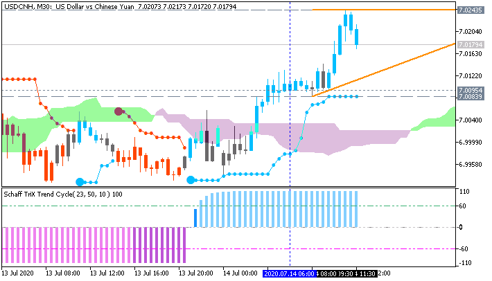 USD/CNH: range price movement by China  Trade Balance news event