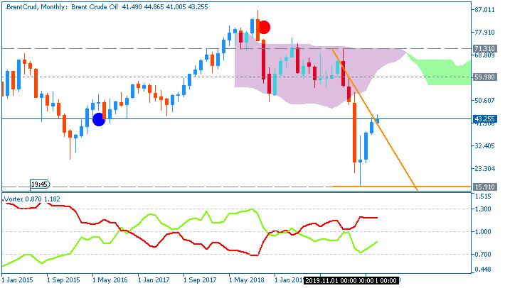 Crude Oil monthly chart by Metatrader 5