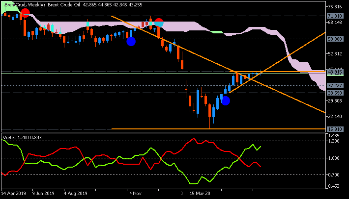 Crude Oil weekly chart by Metatrader 5
