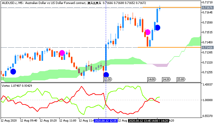 AUD/USD: range price movement by United States Core Consumer PriceIndex news events