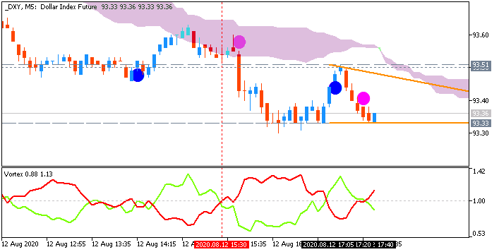 Dollar Index (DXY): range price movement by United States Core Consumer PriceIndex news events