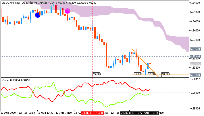 USD/CNH: range price movement by United States Core Consumer PriceIndex news even