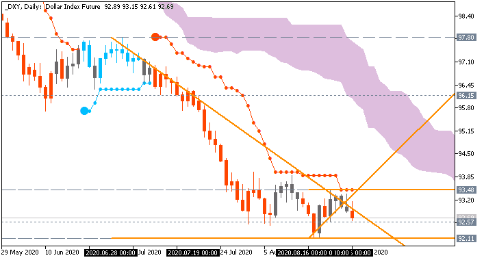 Dollar Index (DXY): range price movement by  United States Gross Domestic Product news events